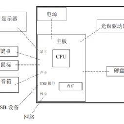 【原创】计算机的基本结构
