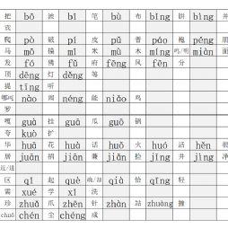 拼音和生字表(一年级(上)2019-2020学年)
