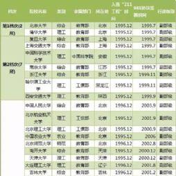 细节来了,211工程大学也分8个档次