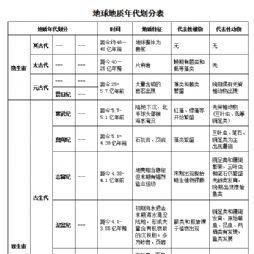 中国史笔记2-地球与生物的历史