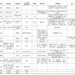 中国史笔记10-上古时代(原始社会-下编)